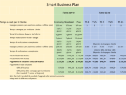 Tabella confronto tempi e costi Smart Business Plans