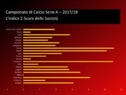 Z-Score, Posizionament economico finanziario, Juventus, Milan, Napoli, Inter, Cagliari, Serie A, Torino, Lazio, Fiorentina, Sassuolo, Chievo, Frosinone, Roma, Empoli