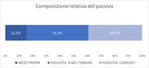 Composizione passivo, fonti, mezzi propri, debiti, Serie A, Squadre, società sportive